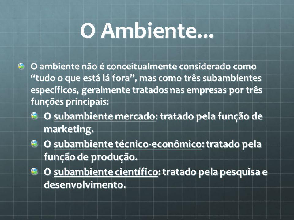 O Ambiente... O subambiente mercado: tratado pela função de marketing.