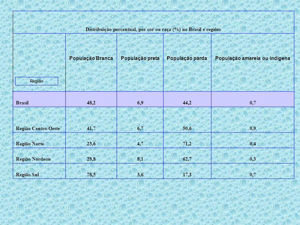 Distribuição percentual, por cor ou raça (%) no Brasil e regiões