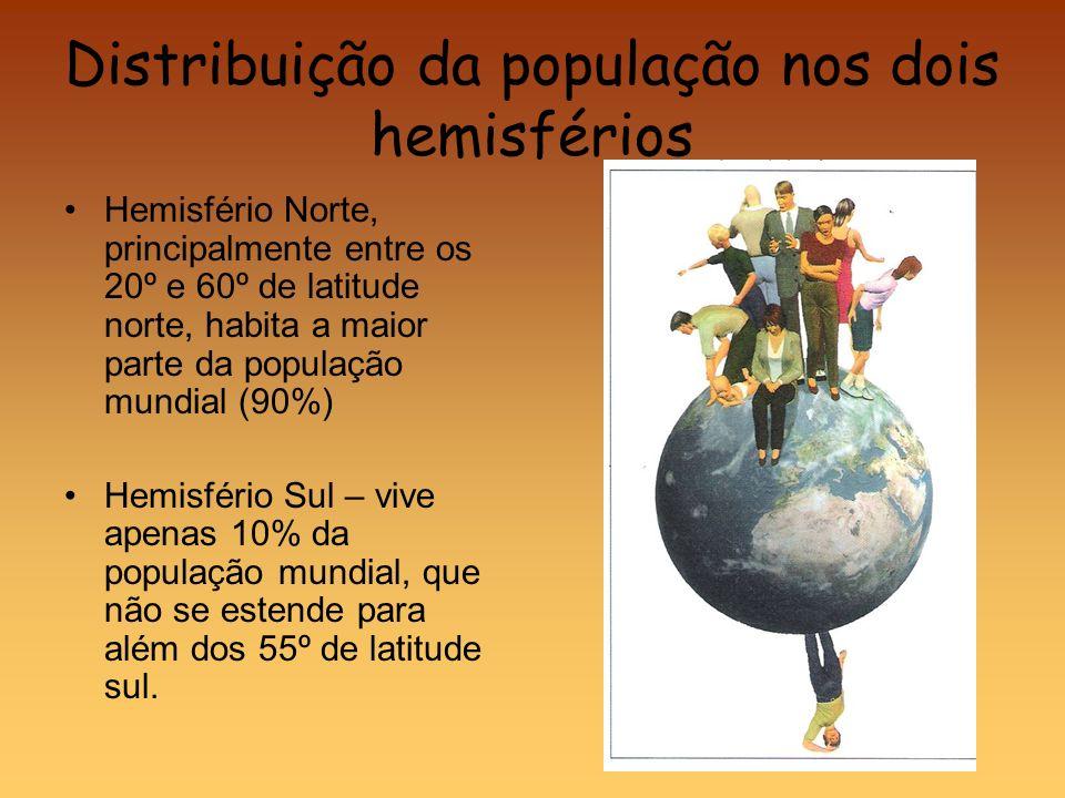 Distribuição da população nos dois hemisférios