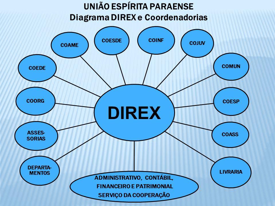 UNIÃO ESPÍRITA PARAENSE Diagrama DIREX e Coordenadorias