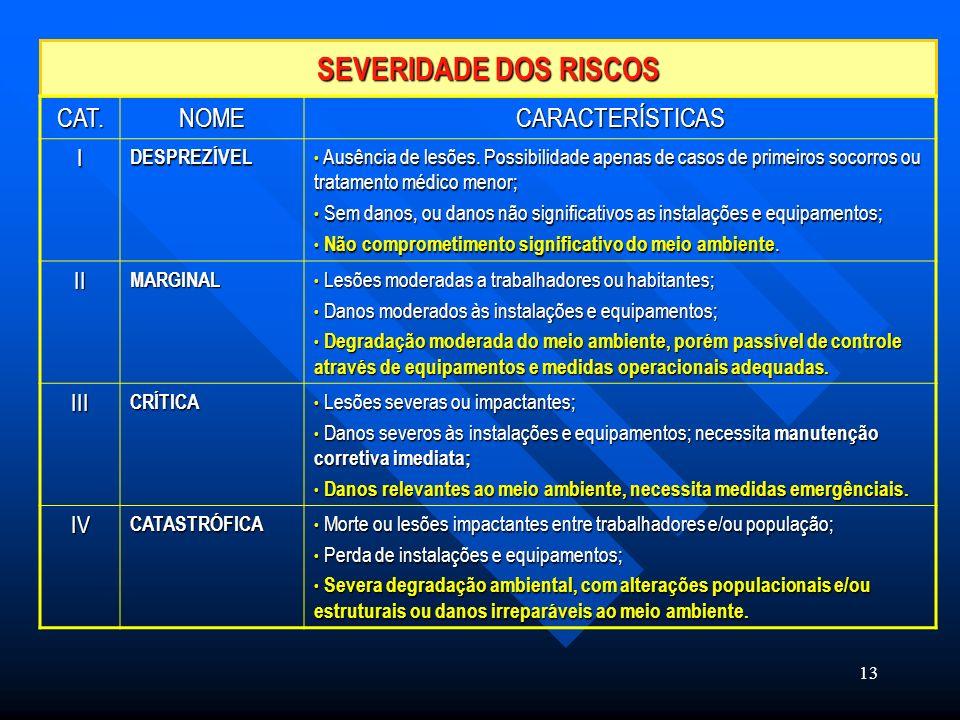 SEVERIDADE DOS RISCOS CAT. NOME CARACTERÍSTICAS I II III IV