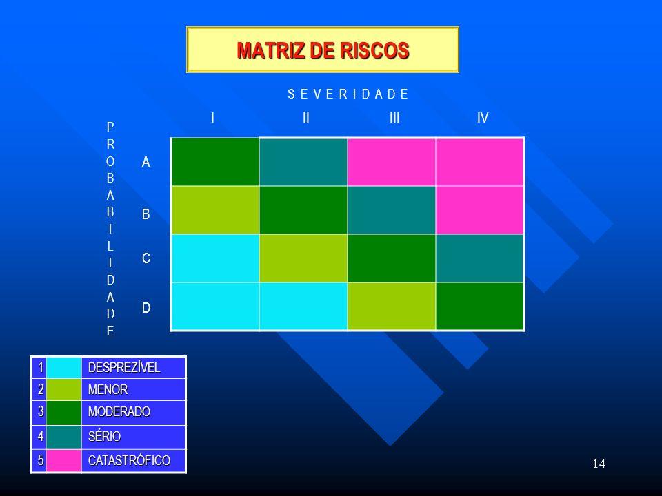 MATRIZ DE RISCOS I II III IV A B C D S E V E R I D A D E P R O B A I L