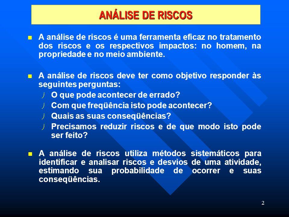ANÁLISE DE RISCOS