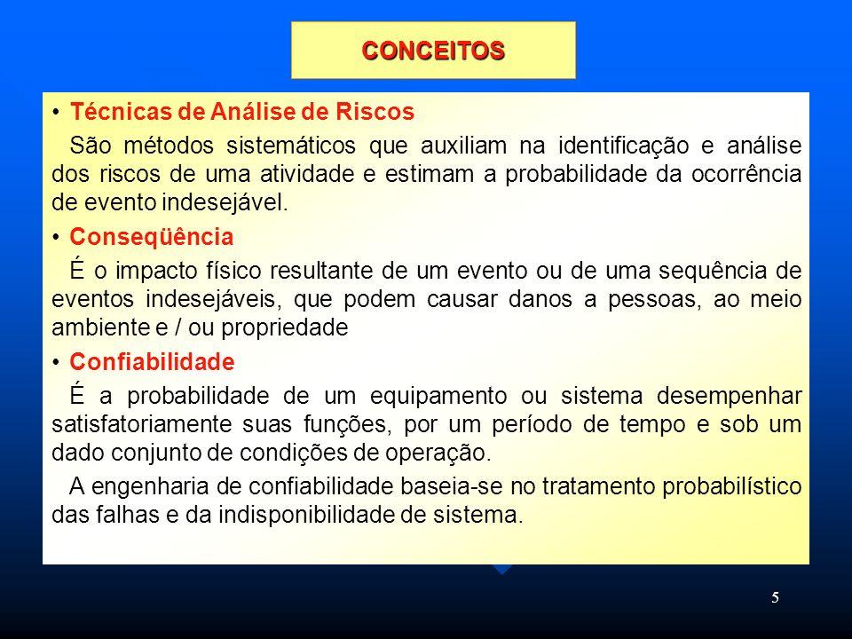 CONCEITOS Técnicas de Análise de Riscos.