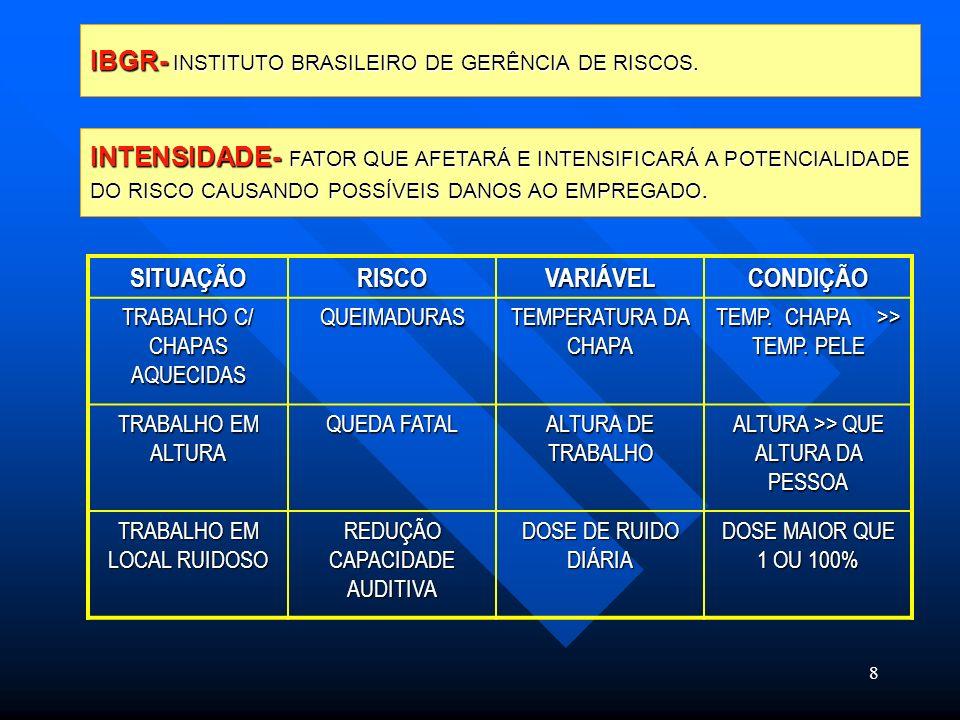 IBGR- INSTITUTO BRASILEIRO DE GERÊNCIA DE RISCOS.