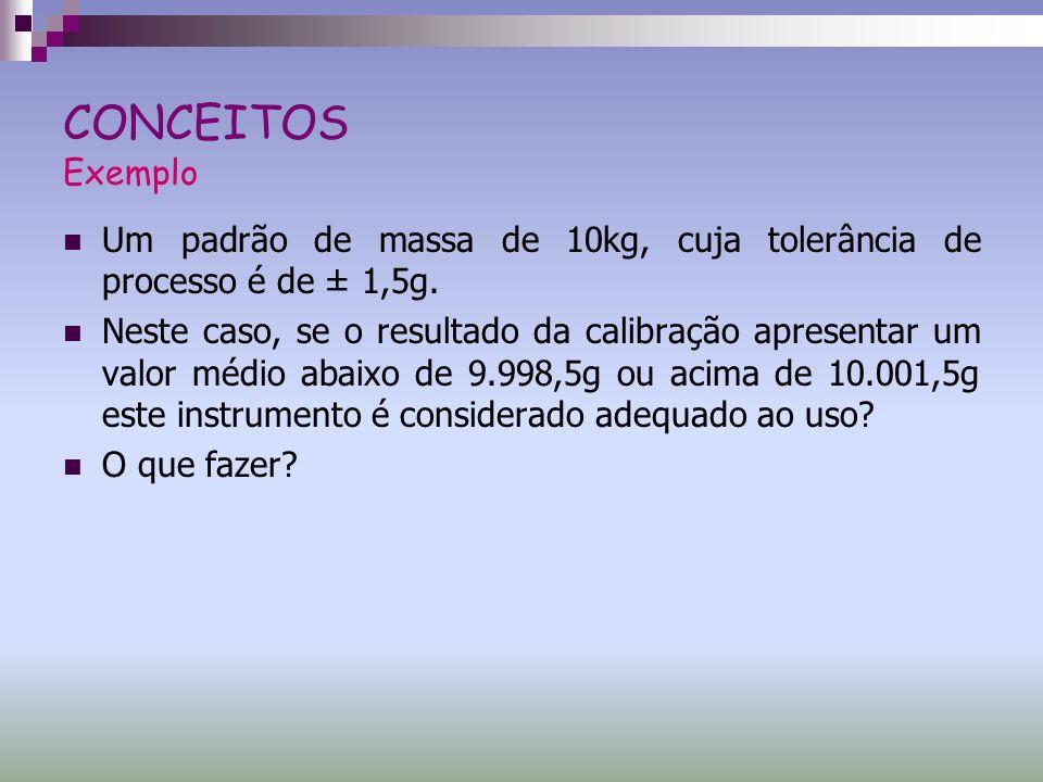 CONCEITOS ExemploUm padrão de massa de 10kg, cuja tolerância de processo é de ± 1,5g.