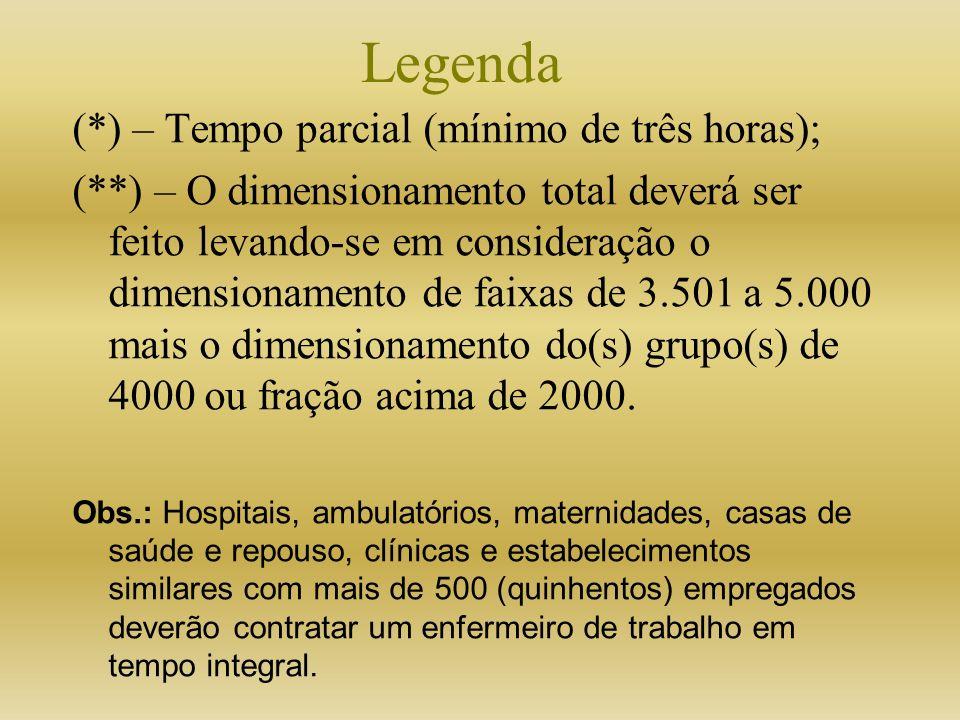 Legenda (*) – Tempo parcial (mínimo de três horas);