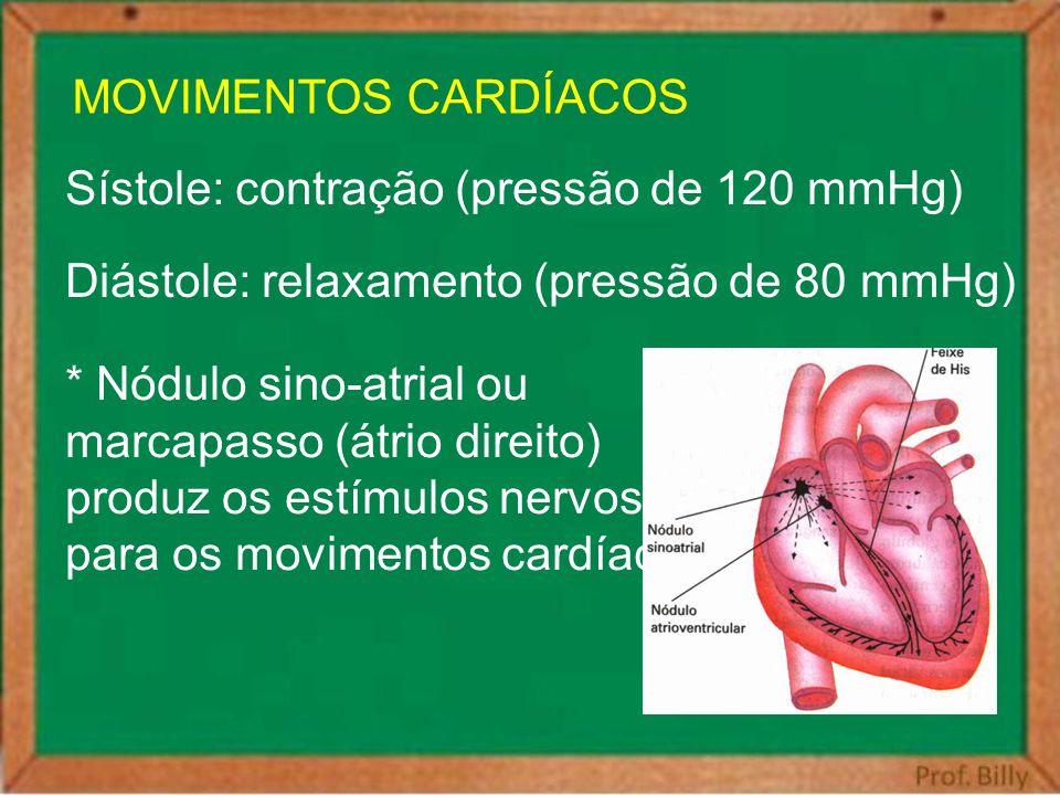 MOVIMENTOS CARDÍACOS Sístole: contração (pressão de 120 mmHg) Diástole: relaxamento (pressão de 80 mmHg)