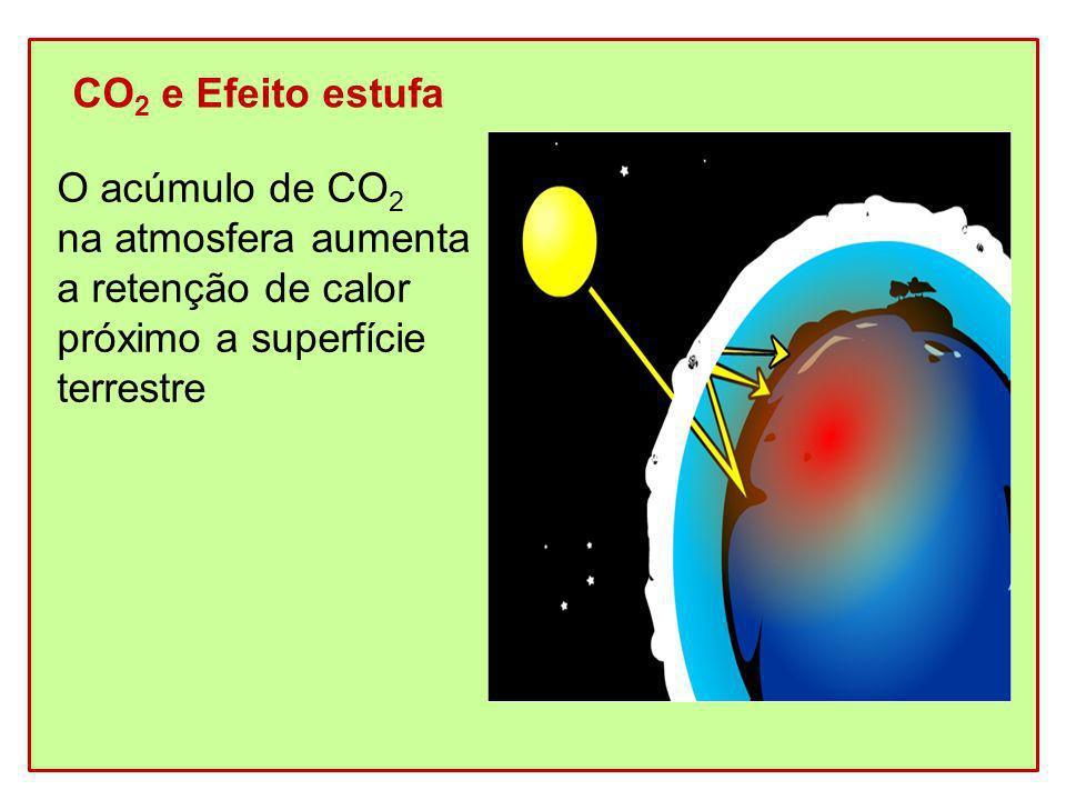 CO2 e Efeito estufa O acúmulo de CO2. na atmosfera aumenta. a retenção de calor. próximo a superfície.