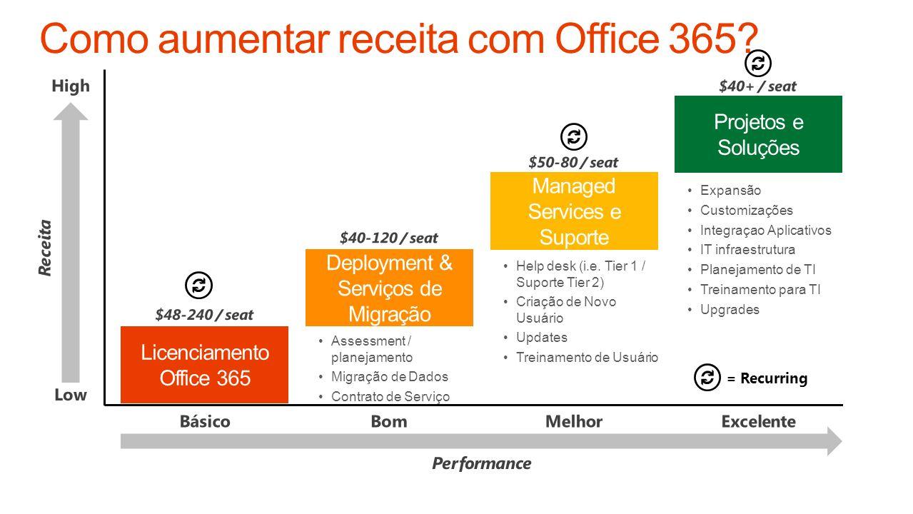 Como aumentar receita com Office 365