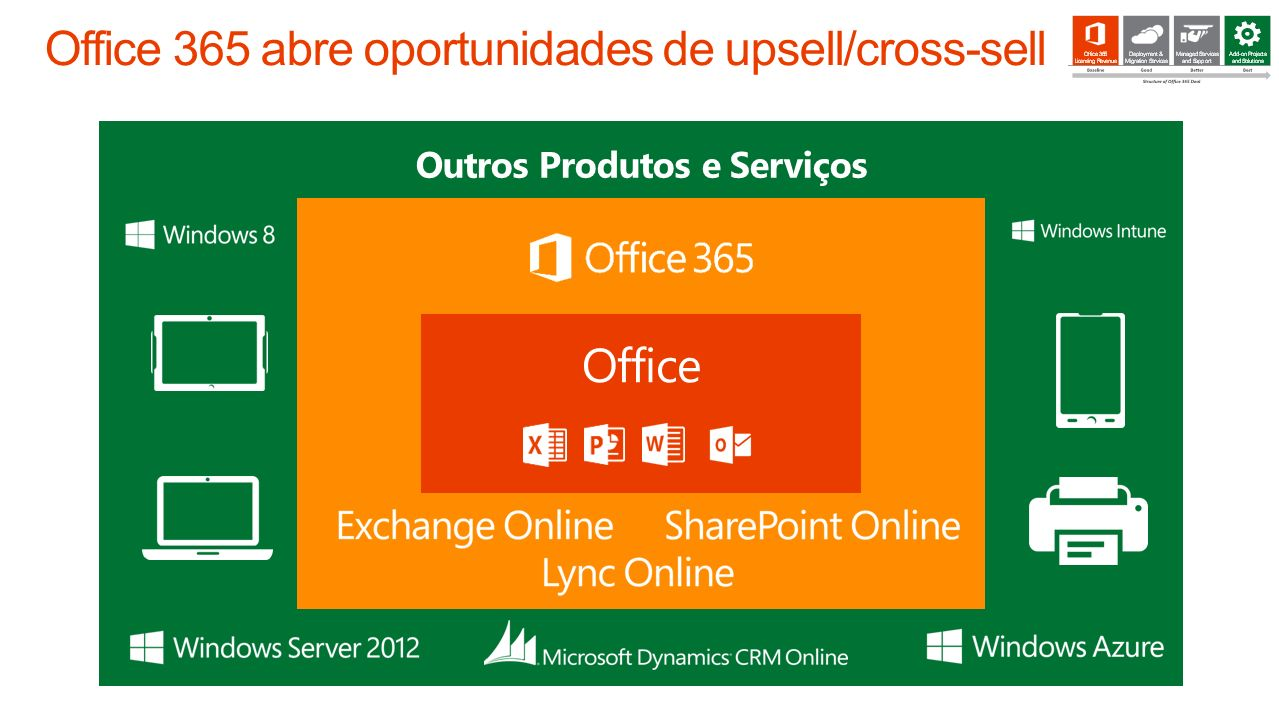 Office 365 abre oportunidades de upsell/cross-sell