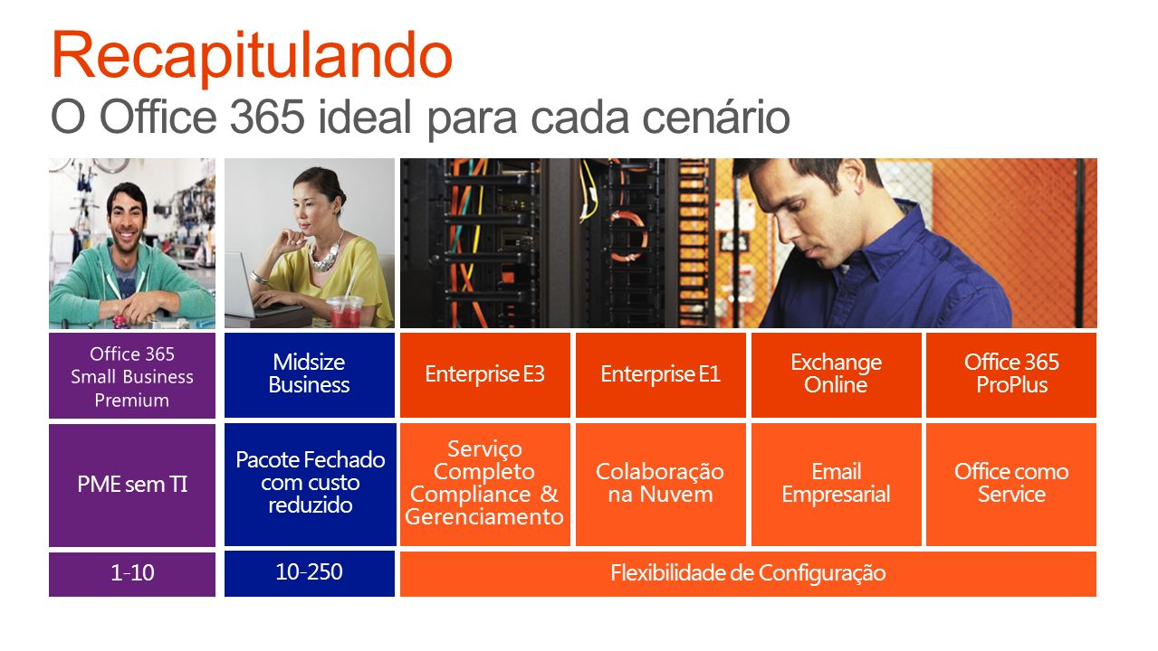 Recapitulando O Office 365 ideal para cada cenário