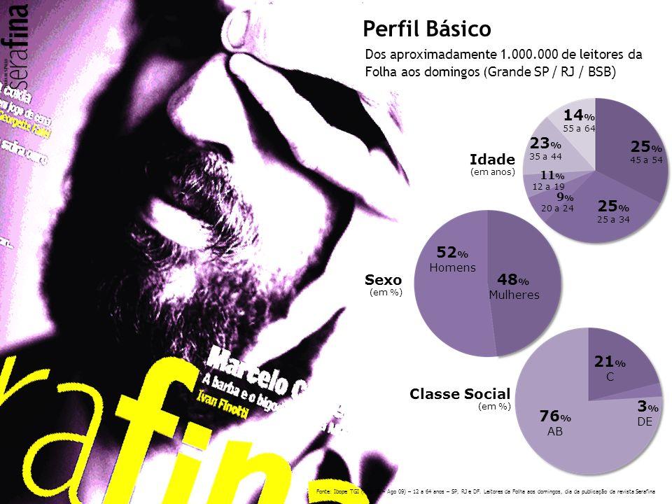 Perfil Básico 14% 23% 25% 52% 48% 21% 3% 76% Idade (em anos)