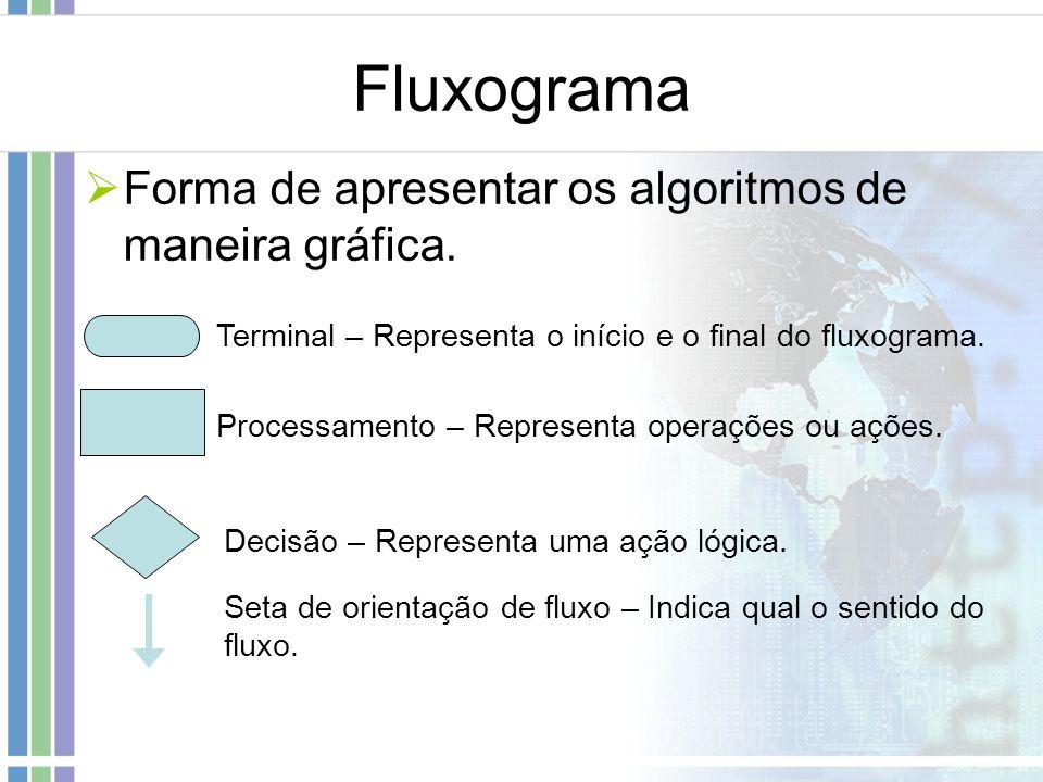 Fluxograma Forma de apresentar os algoritmos de maneira gráfica.