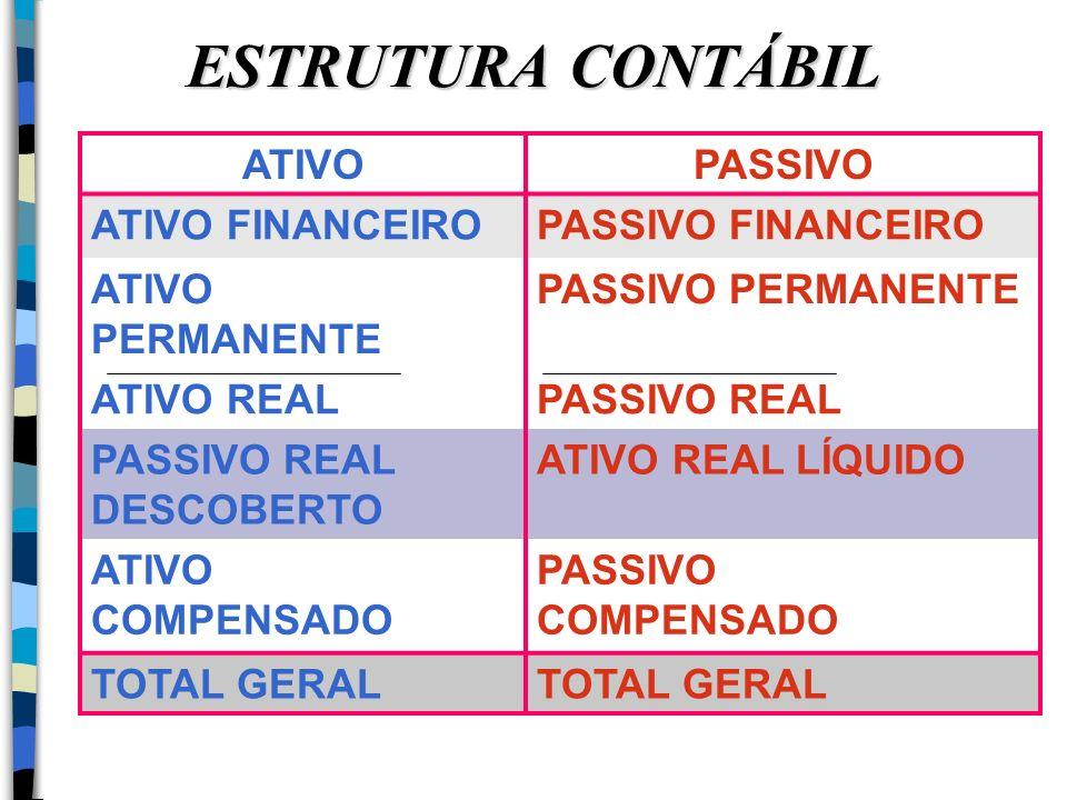 ESTRUTURA CONTÁBIL ATIVO PASSIVO ATIVO FINANCEIRO PASSIVO FINANCEIRO