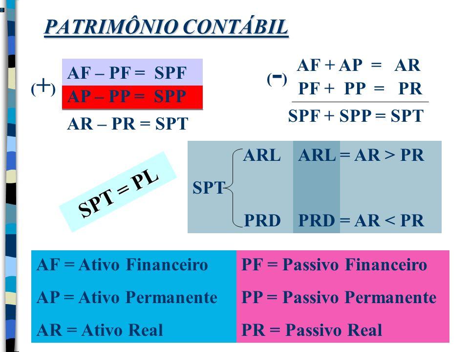 PATRIMÔNIO CONTÁBIL (+) SPT = PL AF + AP = AR SPF + SPP = SPT