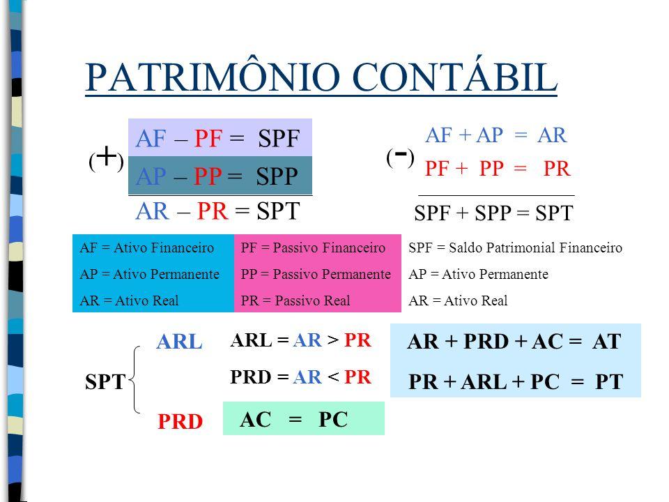 PATRIMÔNIO CONTÁBIL (+) AF – PF = SPF AP – PP = SPP AR – PR = SPT (-)