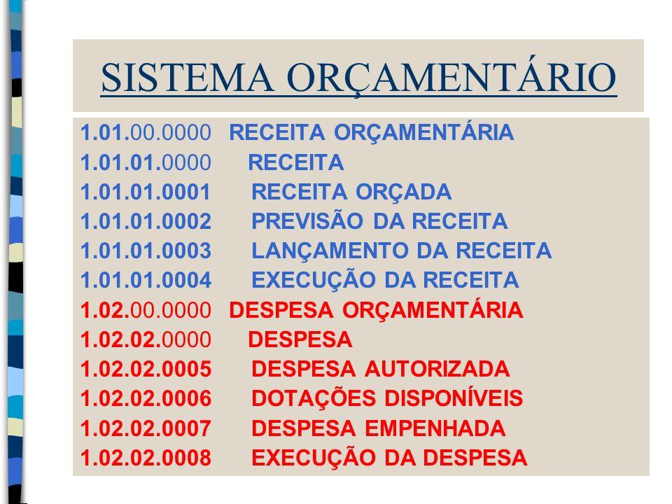 SISTEMA ORÇAMENTÁRIO 1.01.00.0000 RECEITA ORÇAMENTÁRIA