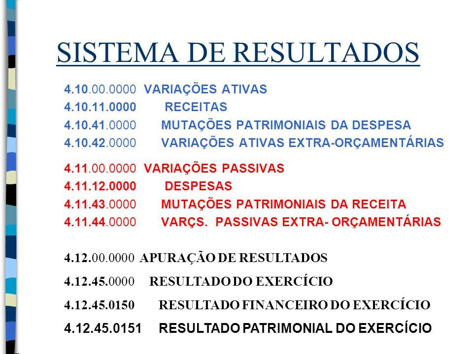 SISTEMA DE RESULTADOS 4.12.00.0000 APURAÇÃO DE RESULTADOS