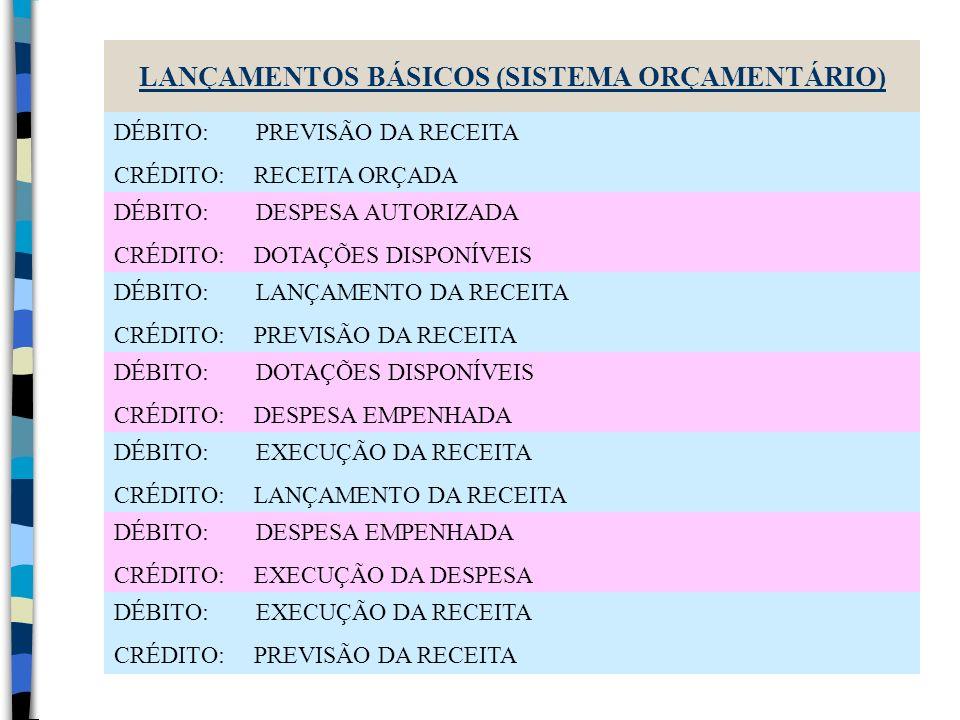 LANÇAMENTOS BÁSICOS (SISTEMA ORÇAMENTÁRIO)