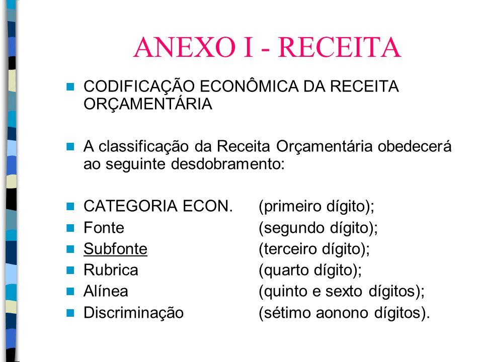 ANEXO I - RECEITA CODIFICAÇÃO ECONÔMICA DA RECEITA ORÇAMENTÁRIA