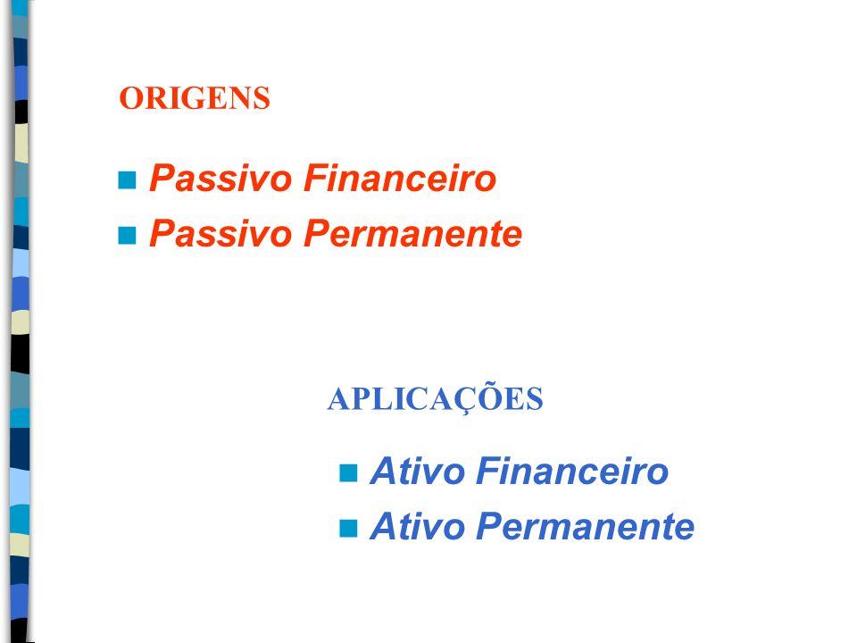 Passivo Financeiro Passivo Permanente Ativo Financeiro