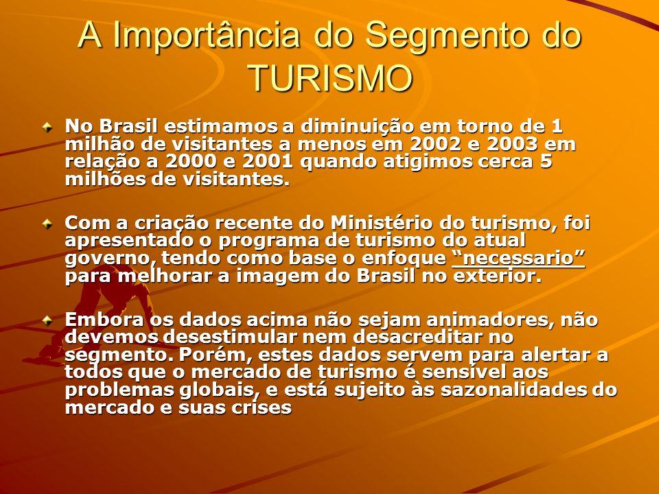A Importância do Segmento do TURISMO
