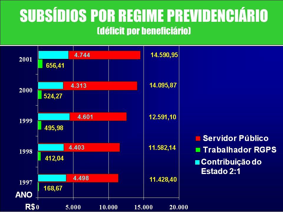 SUBSÍDIOS POR REGIME PREVIDENCIÁRIO