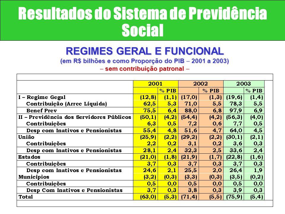 Resultados do Sistema de Previdência Social REGIMES GERAL E FUNCIONAL