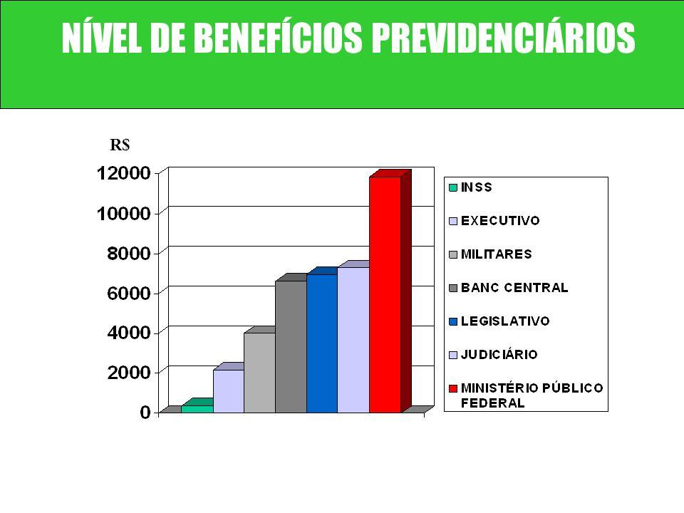 NÍVEL DE BENEFÍCIOS PREVIDENCIÁRIOS