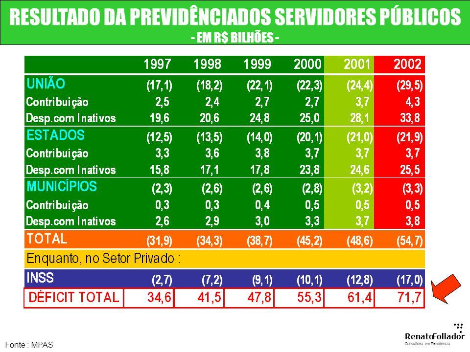 RESULTADO DA PREVIDÊNCIADOS SERVIDORES PÚBLICOS - EM R$ BILHÕES -