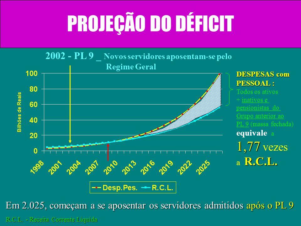 PROJEÇÃO DO DÉFICIT 1,77 vezes
