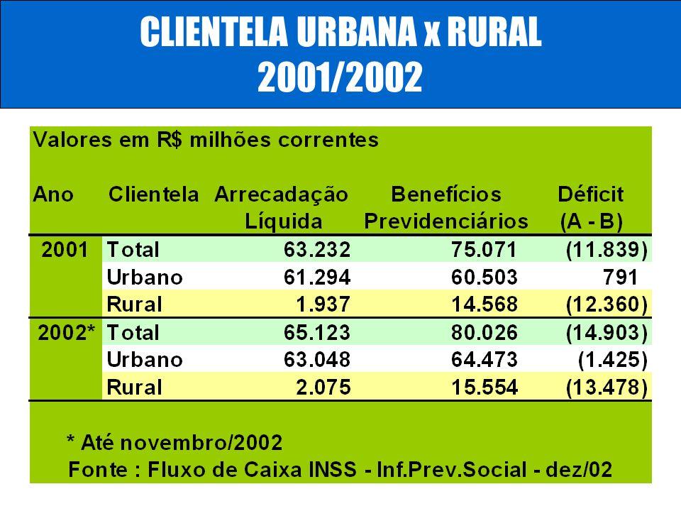 CLIENTELA URBANA x RURAL