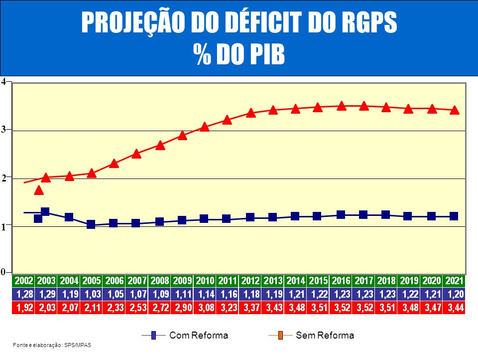 PROJEÇÃO DO DÉFICIT DO RGPS