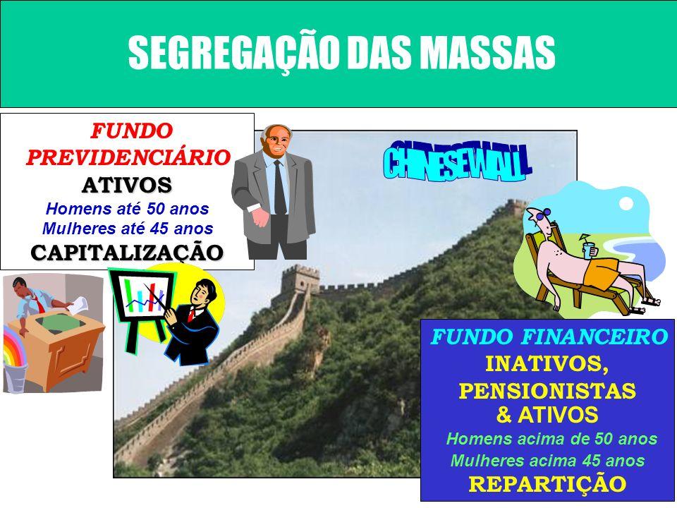 FUNDO PREVIDENCIÁRIO ATIVOS FUNDO FINANCEIRO INATIVOS, PENSIONISTAS