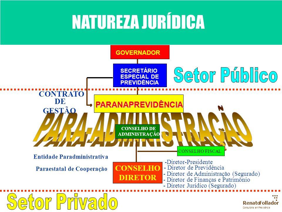 PARA-ADMINISTRAÇÃO NATUREZA JURÍDICA Setor Público Setor Privado