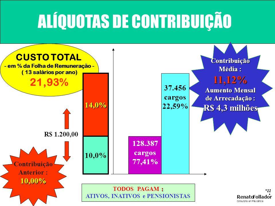 - em % da Folha de Remuneração - ATIVOS, INATIVOS e PENSIONISTAS