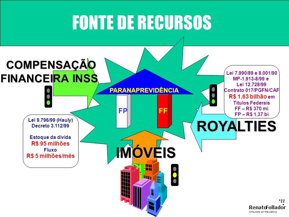 FONTE DE RECURSOS ROYALTIES IMÓVEIS COMPENSAÇÃO FINANCEIRA INSS ... ..