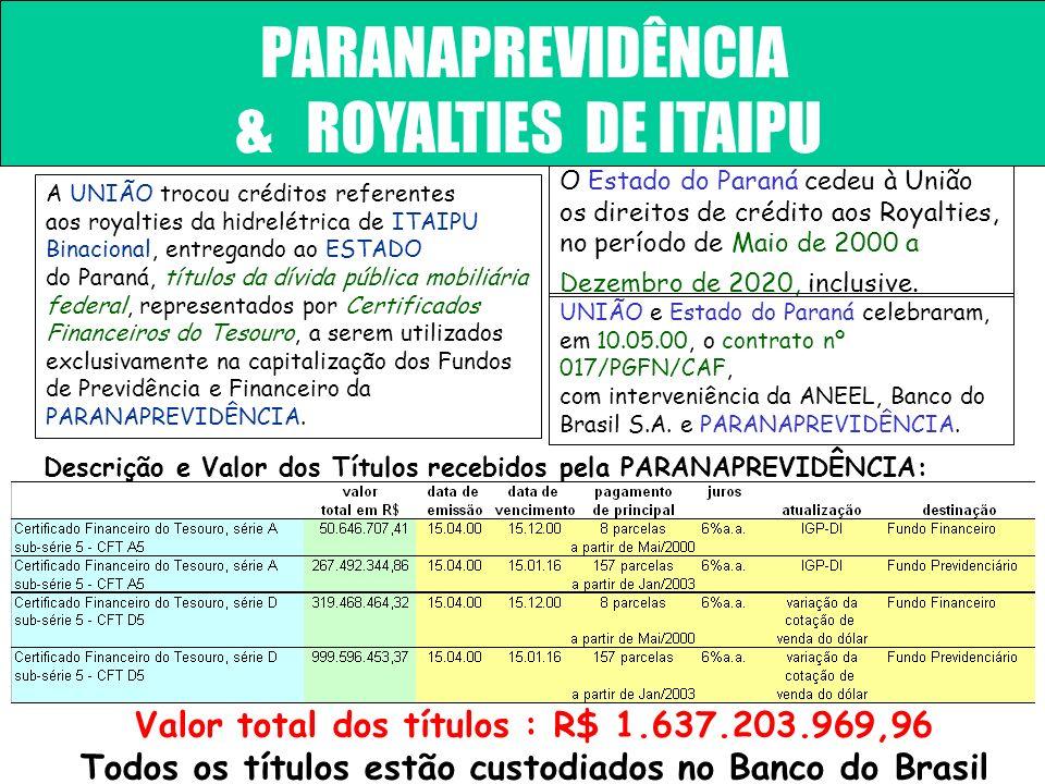 PARANAPREVIDÊNCIA & ROYALTIES DE ITAIPU