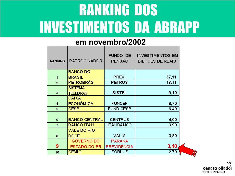 INVESTIMENTOS DA ABRAPP