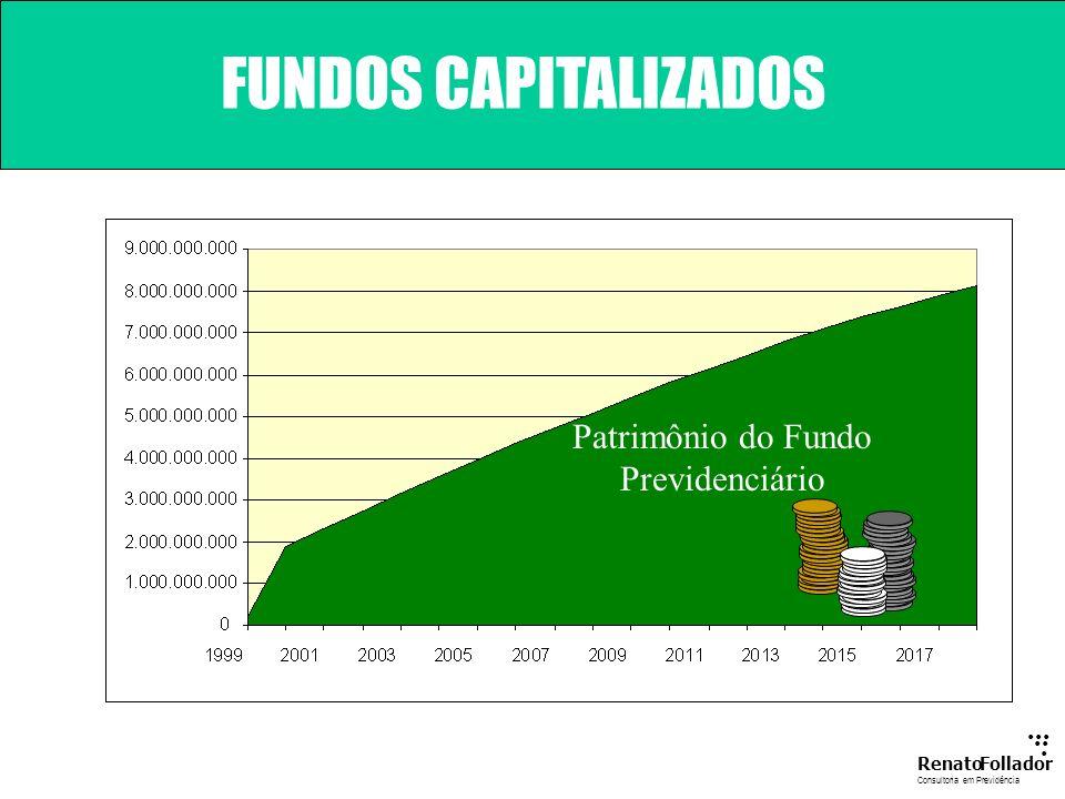 Patrimônio do Fundo Previdenciário