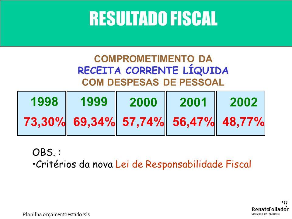 RECEITA CORRENTE LÍQUIDA COM DESPESAS DE PESSOAL