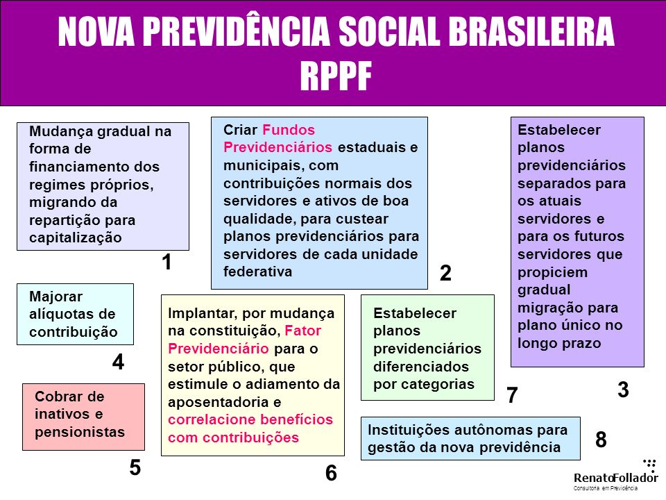 NOVA PREVIDÊNCIA SOCIAL BRASILEIRA