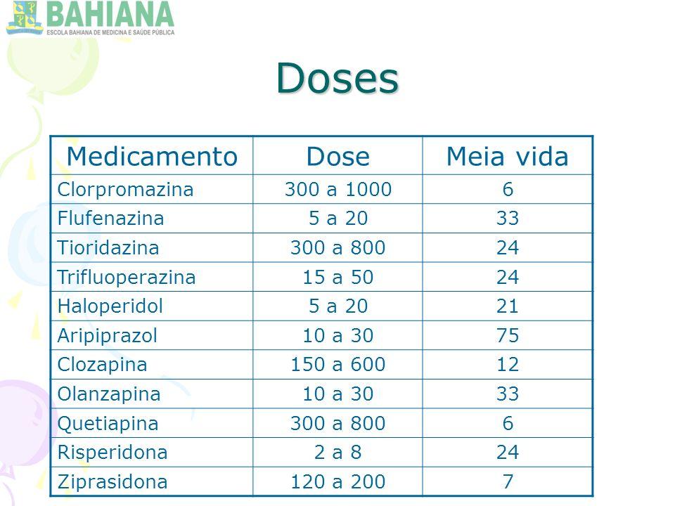 Doses Medicamento Dose Meia vida Clorpromazina 300 a 1000 6