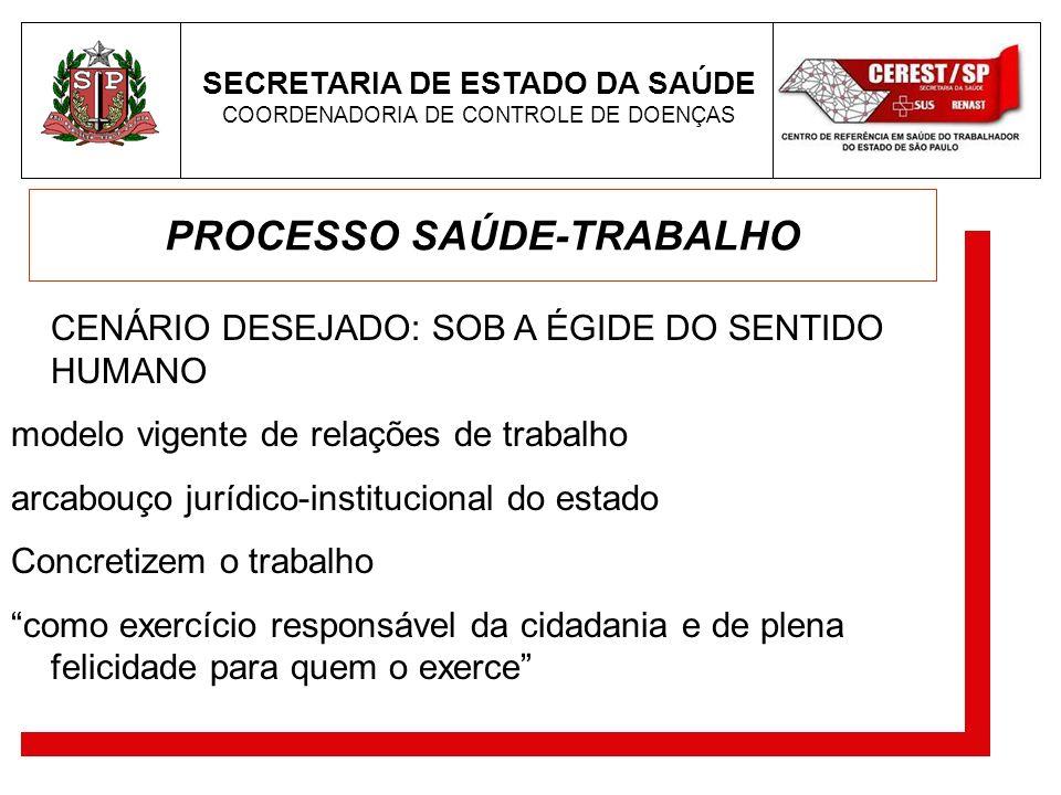 PROCESSO SAÚDE-TRABALHO