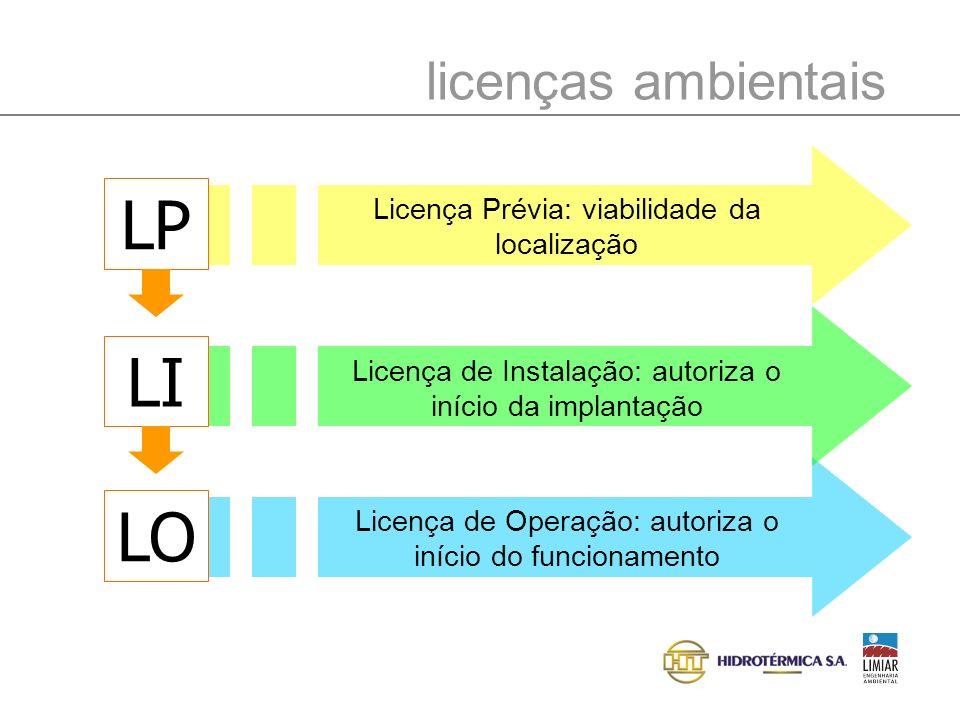 LP LI LO licenças ambientais