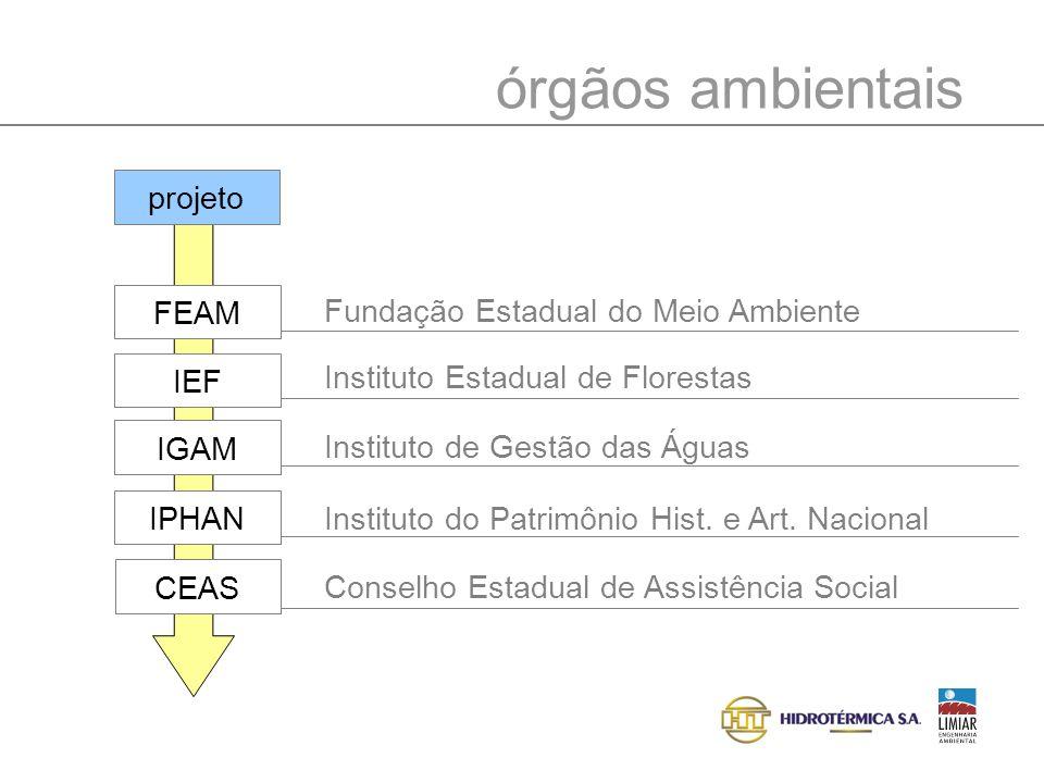 órgãos ambientais projeto Fundação Estadual do Meio Ambiente FEAM