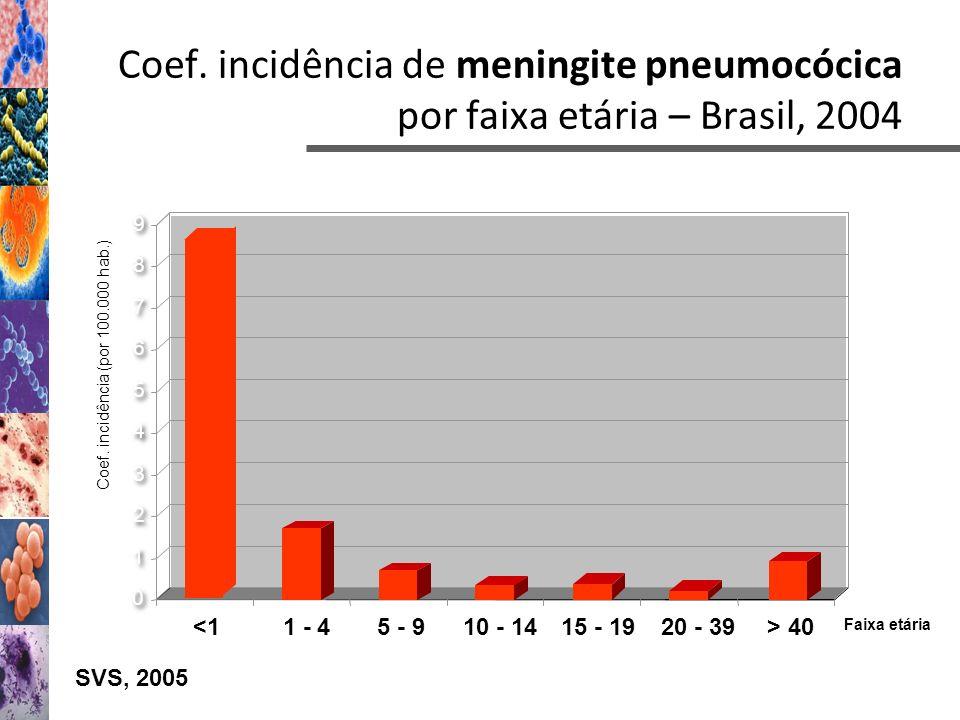 Coef. incidência (por 100.000 hab.)