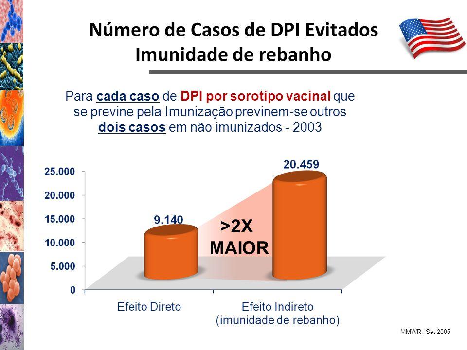 Número de Casos de DPI Evitados Imunidade de rebanho