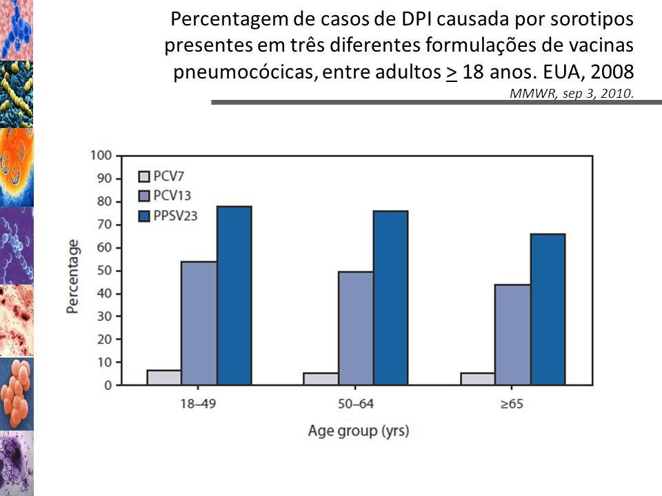 Percentagem de casos de DPI causada por sorotipos presentes em três diferentes formulações de vacinas pneumocócicas, entre adultos > 18 anos. EUA, 2008